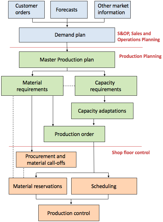 control plan format 4th edition