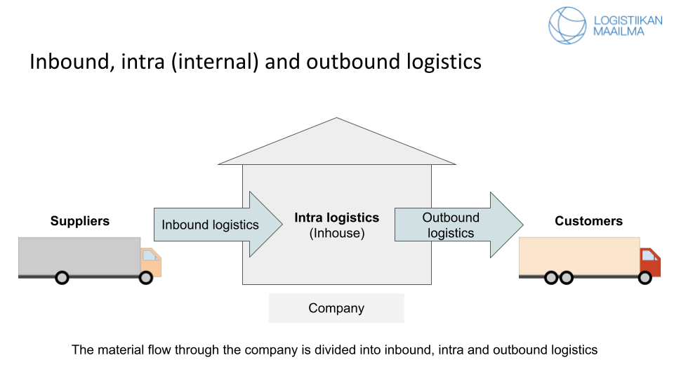 Material flow from the suppliers to inbound logistics to intra logistics to outbound logistics and finally to customers.